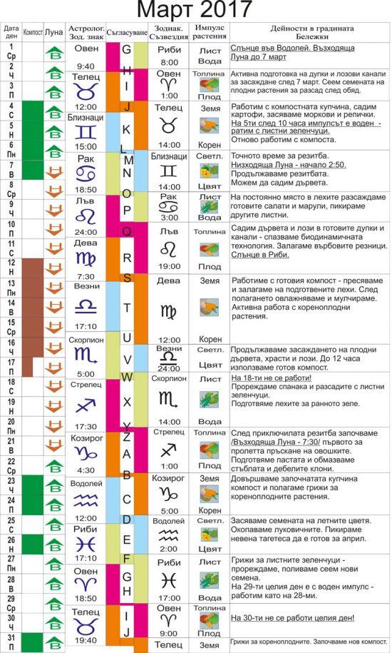 Биодинамична характеристика: март 2017 г.